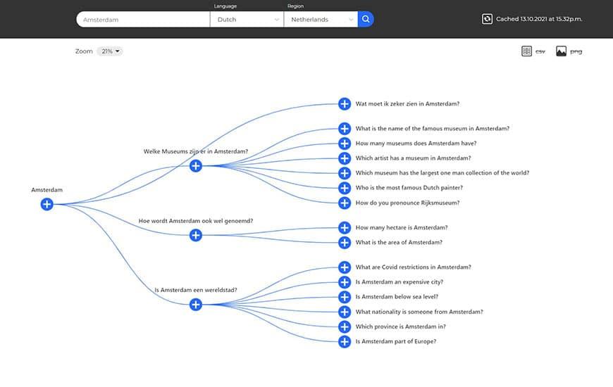 also asked zoekwoorden onderzoek tools